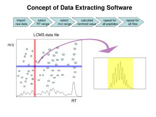 Concept of Data Extracting Software