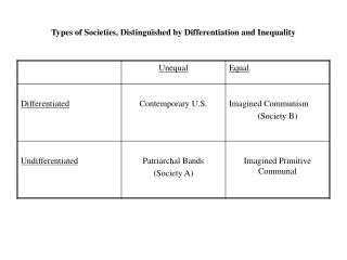 Types of Societies, Distinguished by Differentiation and Inequality