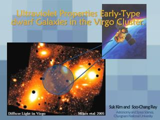 Ultraviolet Properties Early-Type dwarf Galaxies in the Virgo Cluster.