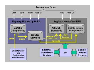 GEOSS Components