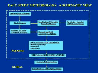 EACC STUDY METHODOLOGY : A SCHEMATIC VIEW