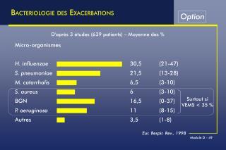 Micro-organismes H. influenzae 30,5(21-47) S. pneumoniae 21,5(13-28)