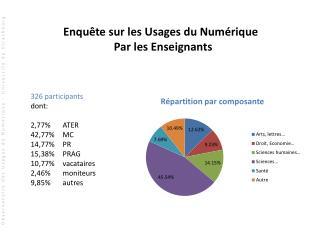 326 participants dont: 2,77% ATER 42,77%MC 14,77%PR 15,38% PRAG 10,77% vacataires