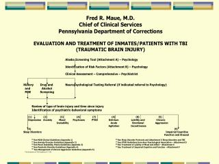 TBI Risk Factors for TBI