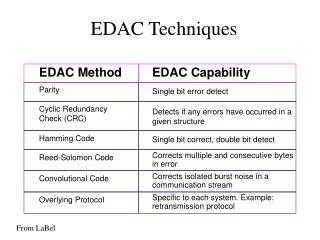 EDAC Techniques