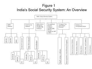 Figure 1 India's Social Security System: An Overview