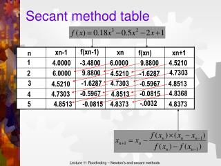 Secant method table