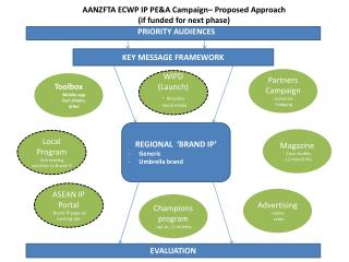 KEY MESSAGE FRAMEWORK