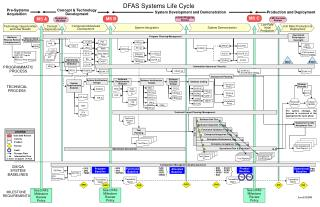 See DFAS Milestone Review Policy
