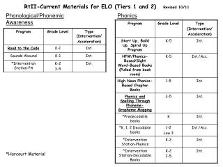 RtII-Current Materials for ELO (Tiers 1 and 2)    Revised 10/11