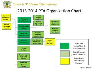 2013-2014 PTA Organization Chart