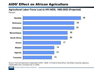 Agricultural Labor Force Lost to HIV/AIDS, 1985-2020 (Projected) Percent