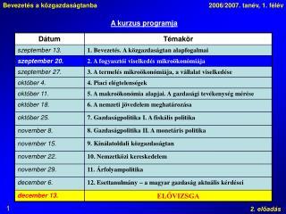 A kurzus programja