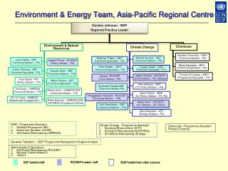 Environment & Energy Team, Asia-Pacific Regional Centre
