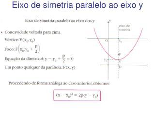 Eixo de simetria paralelo ao eixo y