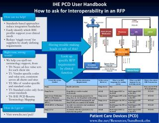 IHE PCD User Handbook How to ask for Interoperability in an RFP