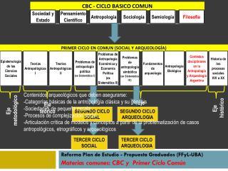 Reforma Plan de Estudio - Propuesta Graduados ( FFyL -UBA)