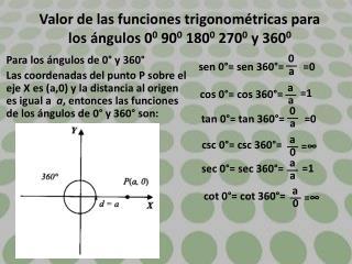 Valor de las funciones trigonométricas para los ángulos 0 0  90 0  180 0  270 0  y 360 0