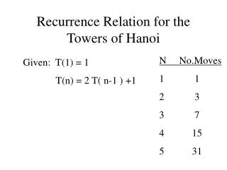 Recurrence Relation for the Towers of Hanoi