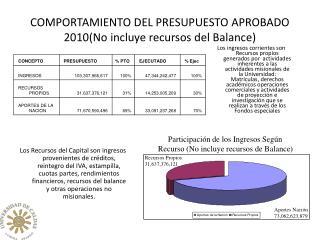 COMPORTAMIENTO DEL PRESUPUESTO APROBADO 2010(No incluye recursos del Balance)
