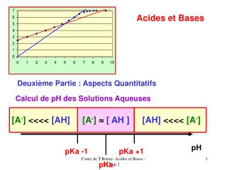 Calcul de pH des Solutions Aqueuses