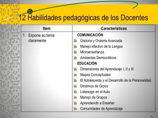 12 Habilidades pedagógicas de los Docentes