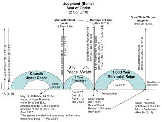 Ascent of Christ (Acts 1:9-11)