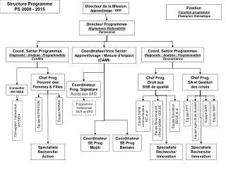 Directeur Programmes Alignement/ Redevabilité Partenariat