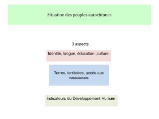 Situation des peuples autochtones