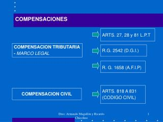 COMPENSACION TRIBUTARIA -  MARCO LEGAL