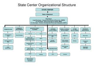 State Center Organizational Structure