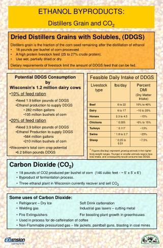 Carbon Dioxide (CO 2 )