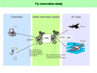 Fly reservation study