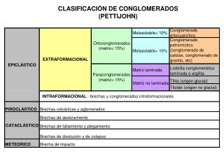 CLASIFICACI�N DE CONGLOMERADOS (PETTIJOHN)