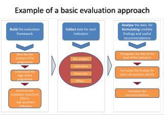 Build  the evaluation framework