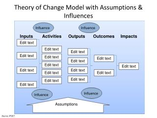 Theory of Change Model with Assumptions & Influences