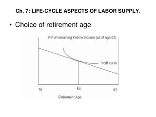 Ch. 7: LIFE-CYCLE ASPECTS OF LABOR SUPPLY.