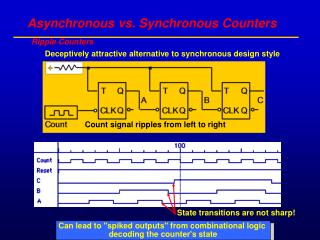 Asynchronous vs. Synchronous Counters
