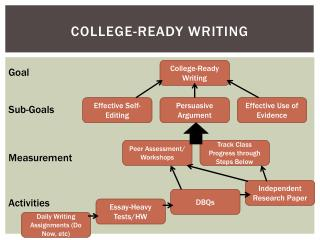 "college ready essay Free essay: the first weeks of class were easy to me because i enjoy reading and writing my thoughts down so the handouts such as ""group minds"", and ""once."