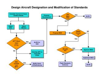 Design Aircraft Designation and Modification of Standards