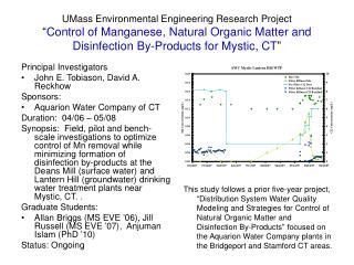 Principal Investigators John E. Tobiason, David A. Reckhow Sponsors: Aquarion Water Company of CT