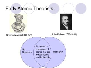 Early Atomic Theorists