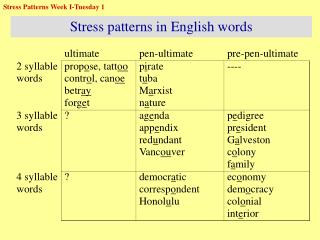 Stress patterns in English words
