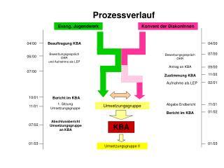 Prozessverlauf