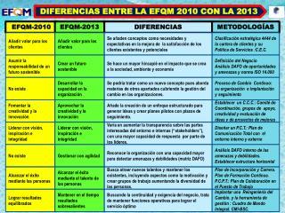 DIFERENCIAS ENTRE LA EFQM 2010 CON LA 2013