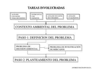TAREAS INVOLUCRADAS