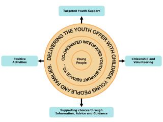 DELIVERING THE YOUTH OFFER WITH CHILDREN, YOUNG PEOPLE AND FAMILIES.