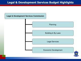 Legal & Development Services Budget Highlights