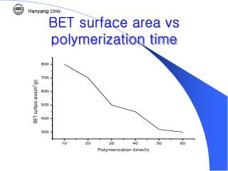 BET surface area vs polymerization time