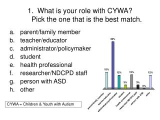 1.  What is your role with CYWA?  Pick the one that is the best match.